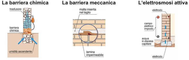 metodi per umidità dei muri